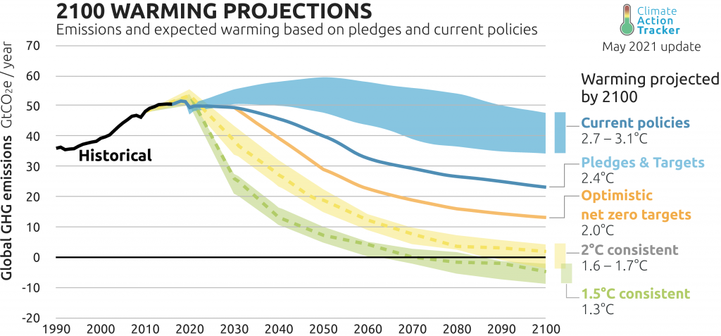 Climate Action Tracker (CAT) Warming Projections based on the Paris Agreement pledges & targets.